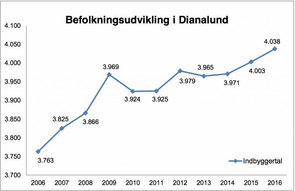 Bosætning - befolkningstilvækst